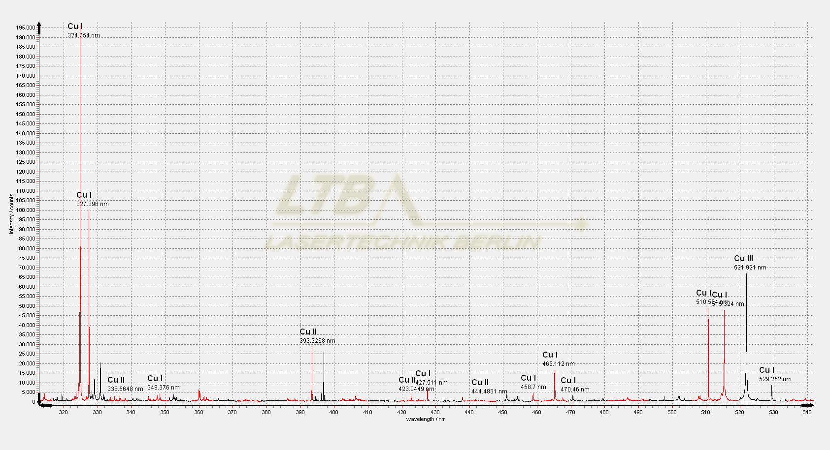 ARYELLE 150 LIBS spectrum Cu