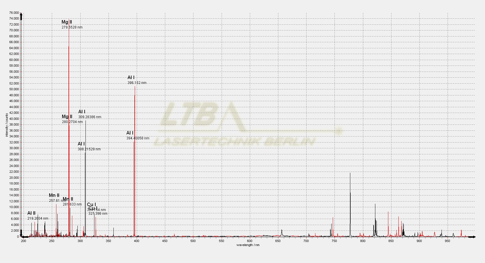 ARYELLE 200 LIBS-Spektrum Aluminiumlegierung