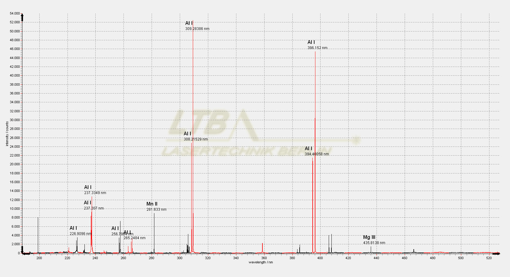 ARYELLE 400 LIBS spectrum Al