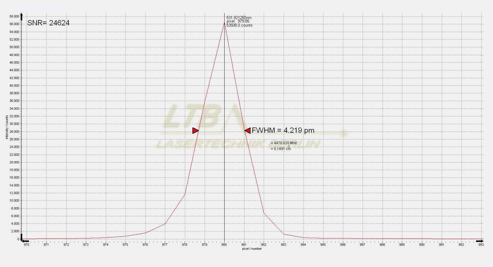 DEMON 532 nm slit spectrum