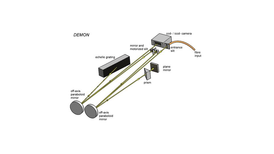 DEMON optisches Setup