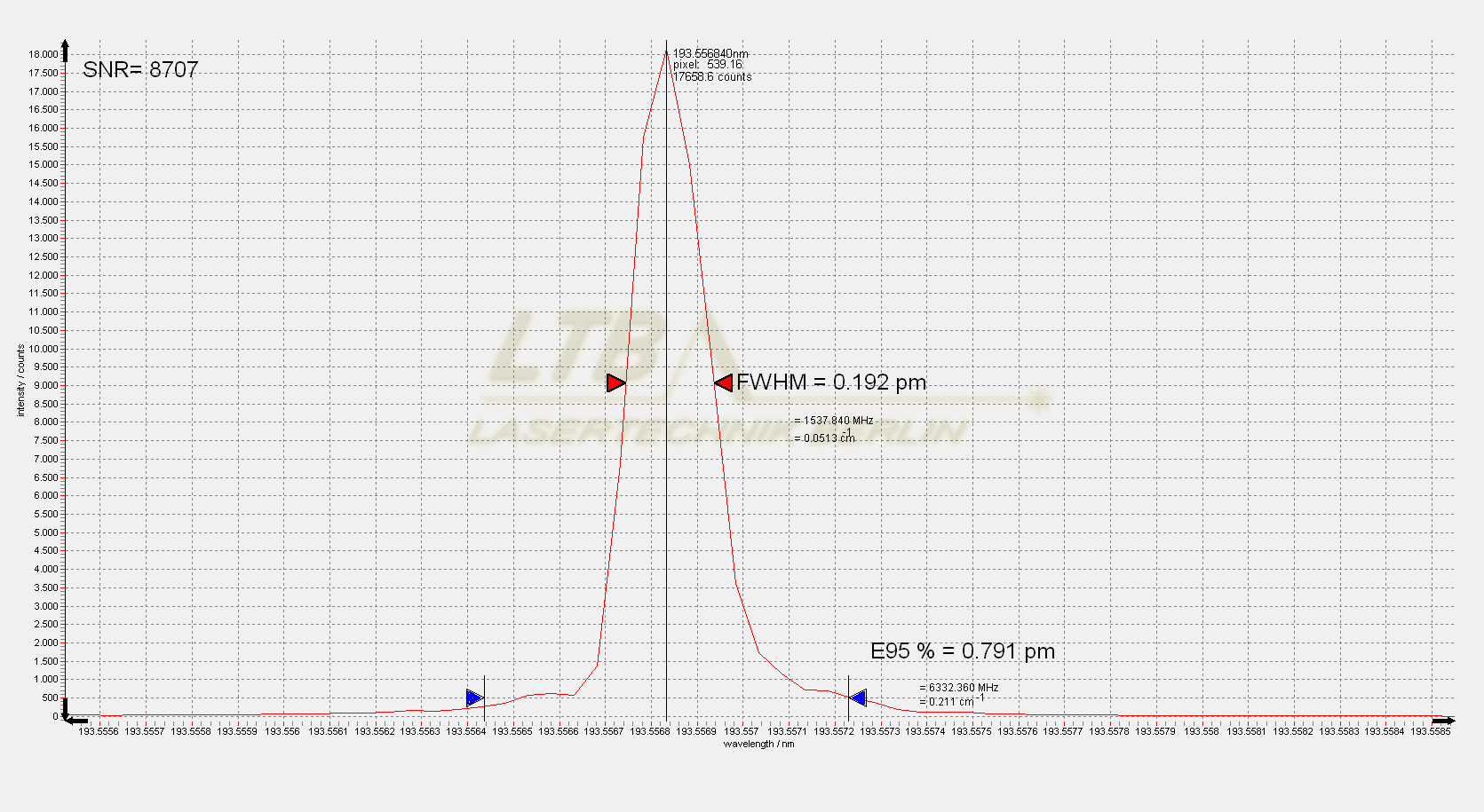 ELIAS I 193nm slit single spectrum