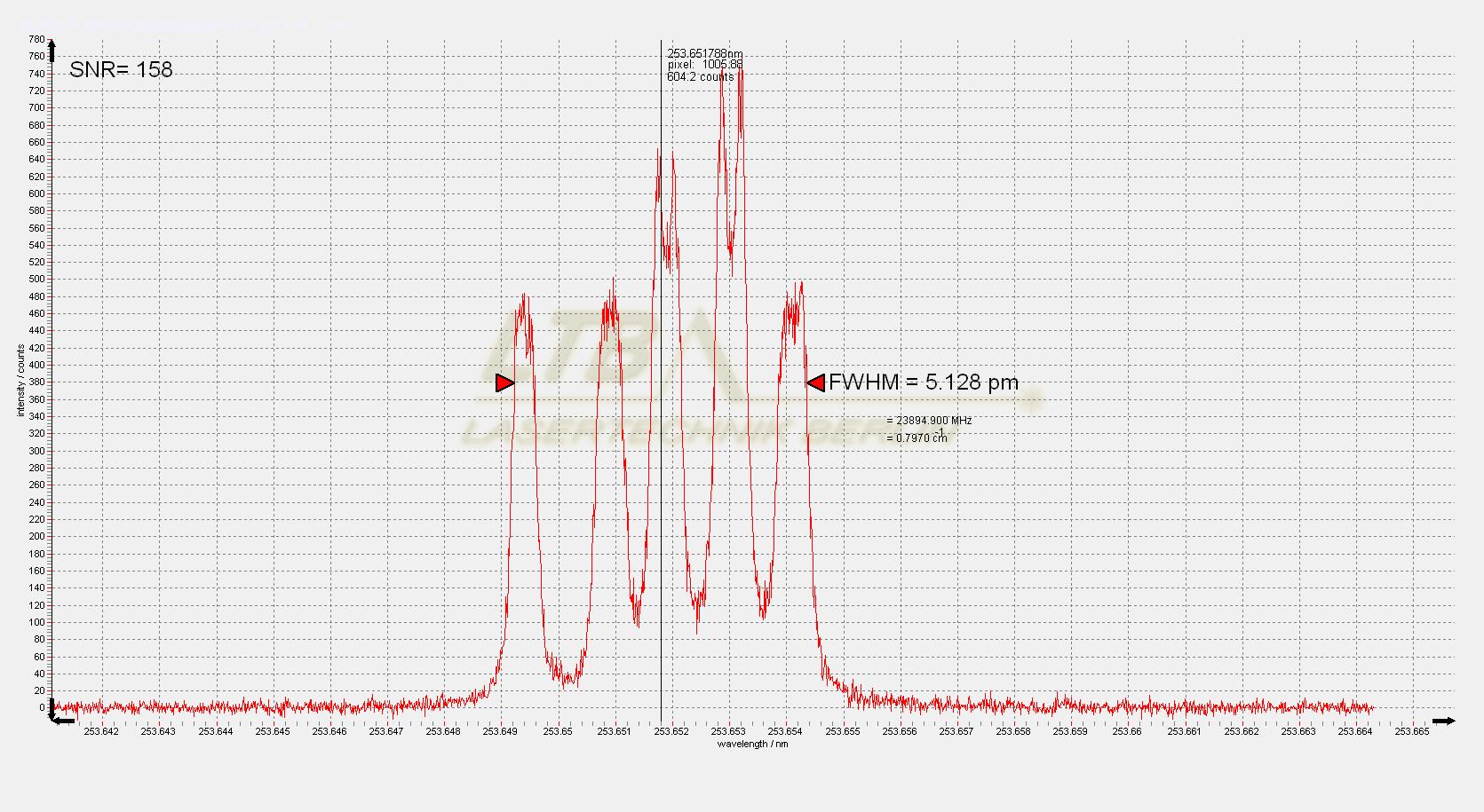 ELIAS III Hg spectrum