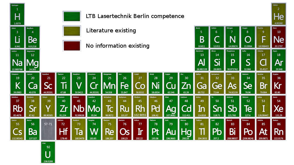 libs-periodic-table