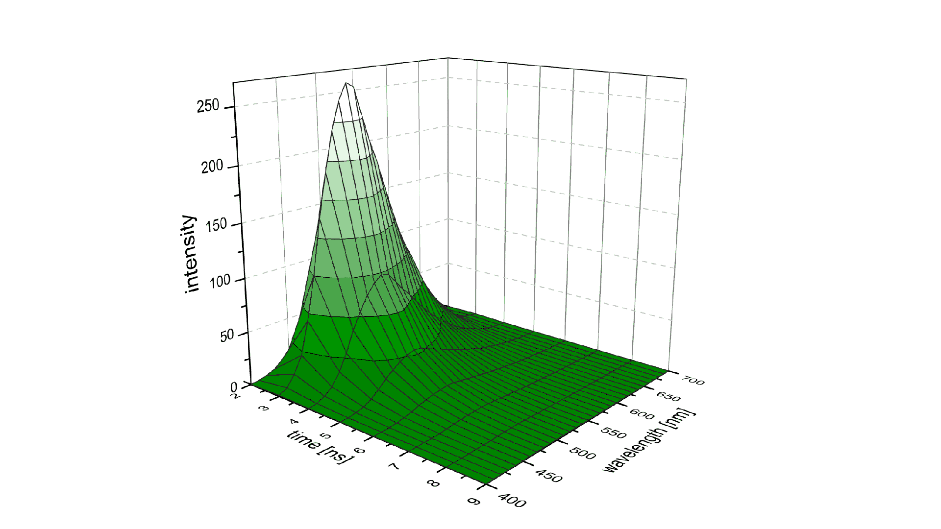 LIF 2D spectrum