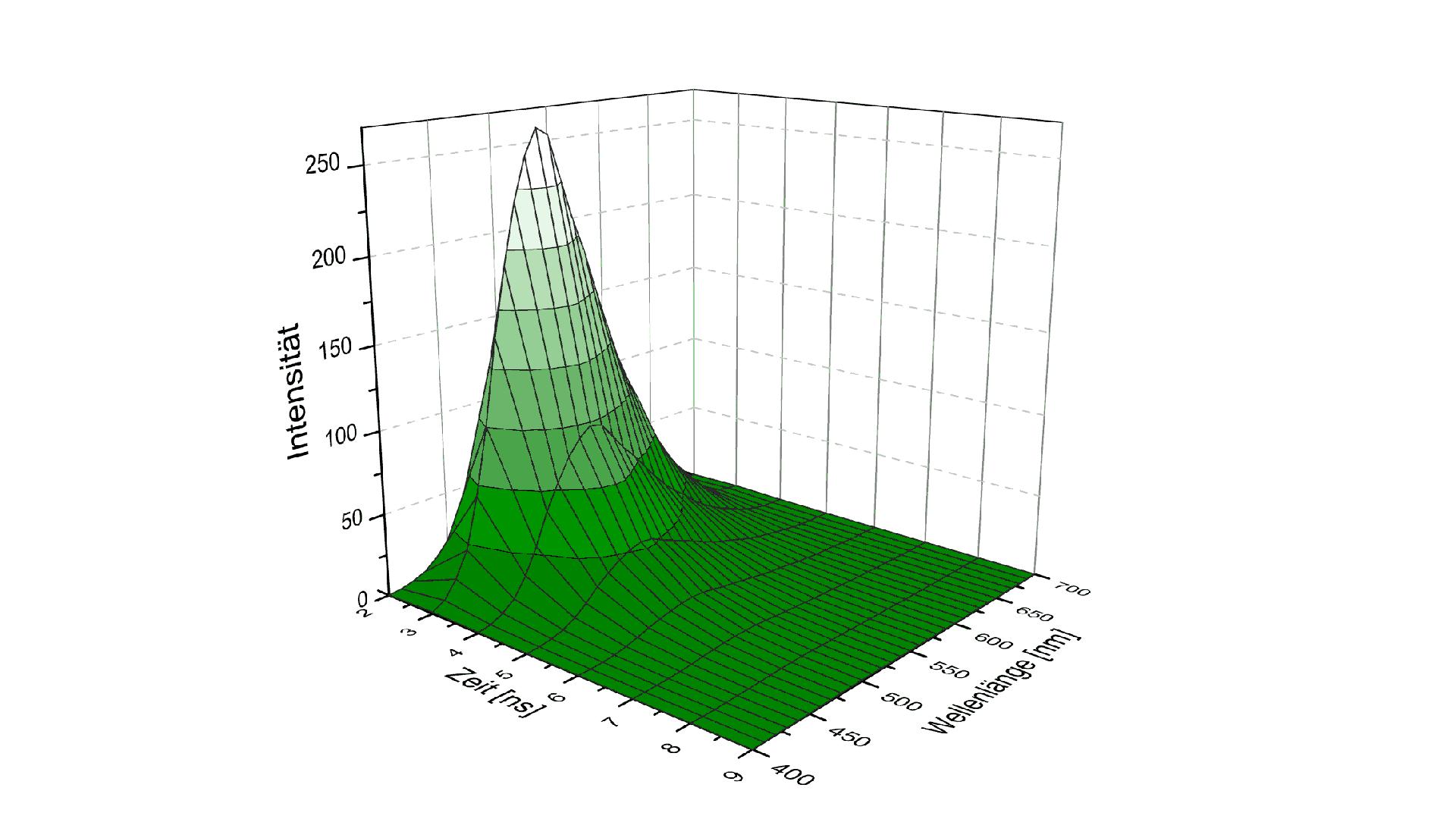 LIF 2D-Spektrum