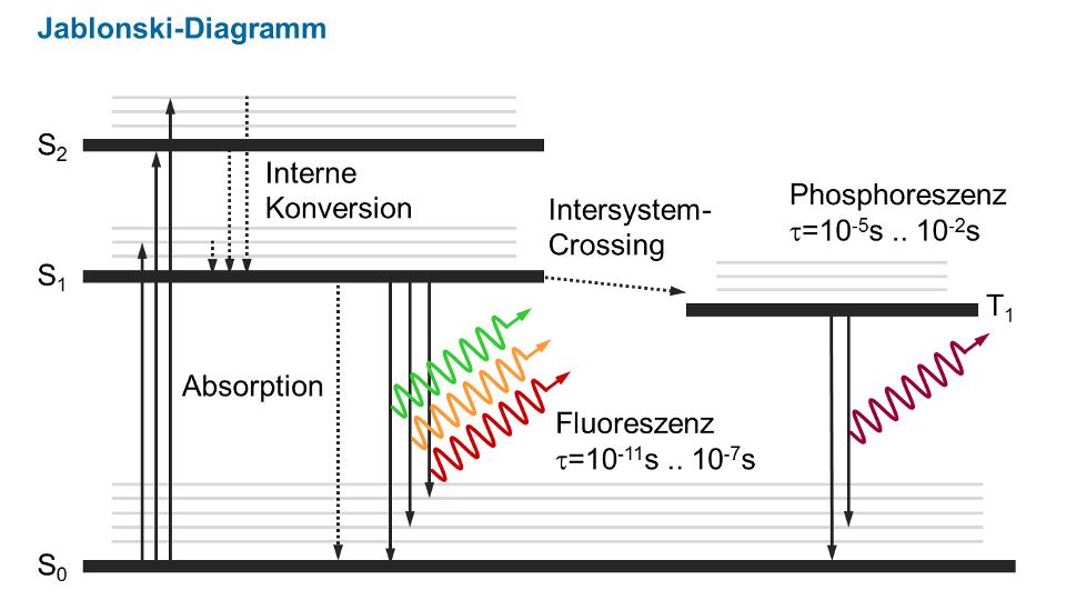 LIF Jablonski-Diagramm