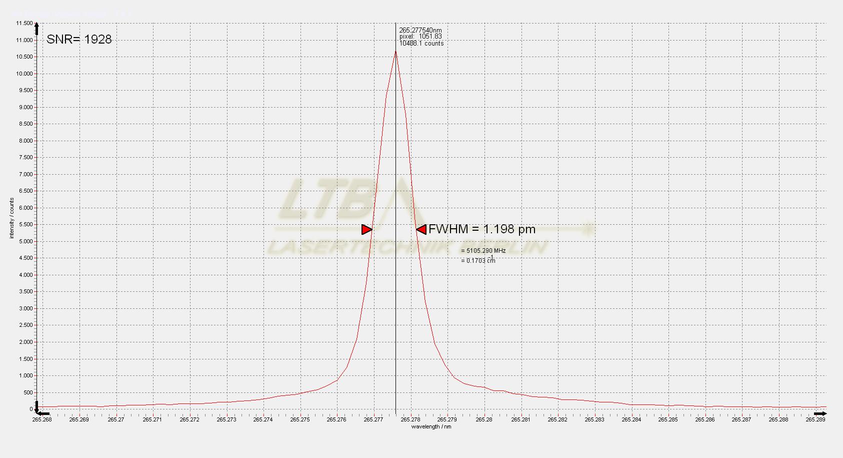 Super DEMON 265 nm slit Spektrum