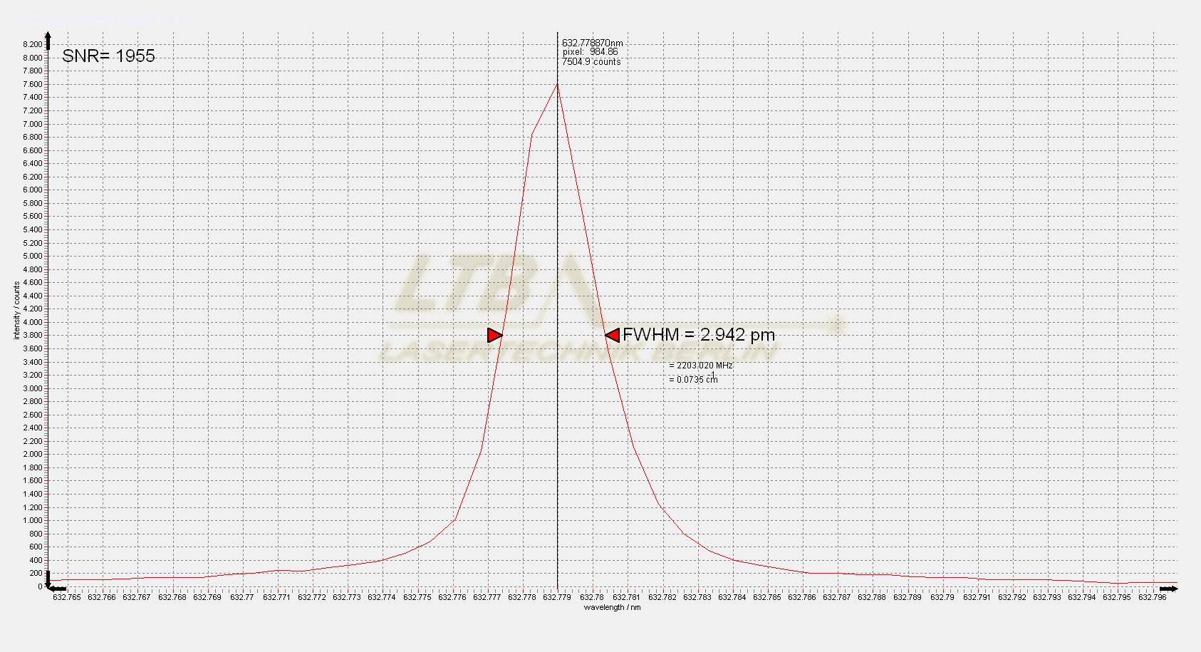 Super DEMON 632 nm slit spectrum
