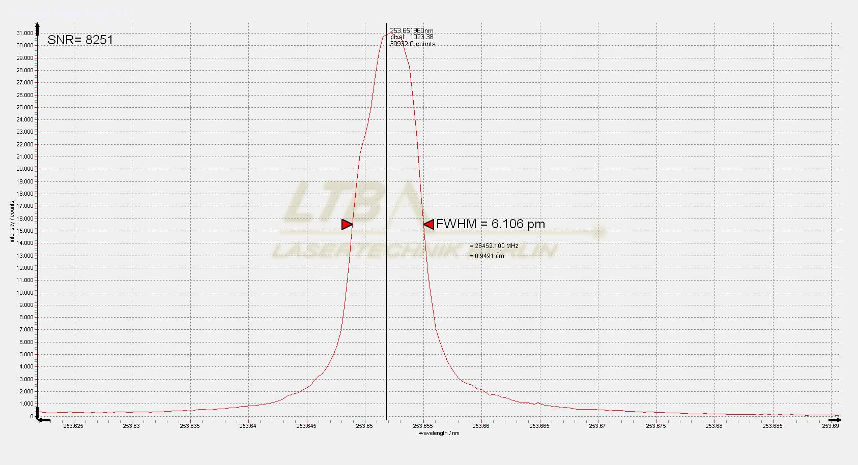 Super DEMON Hg spectrum